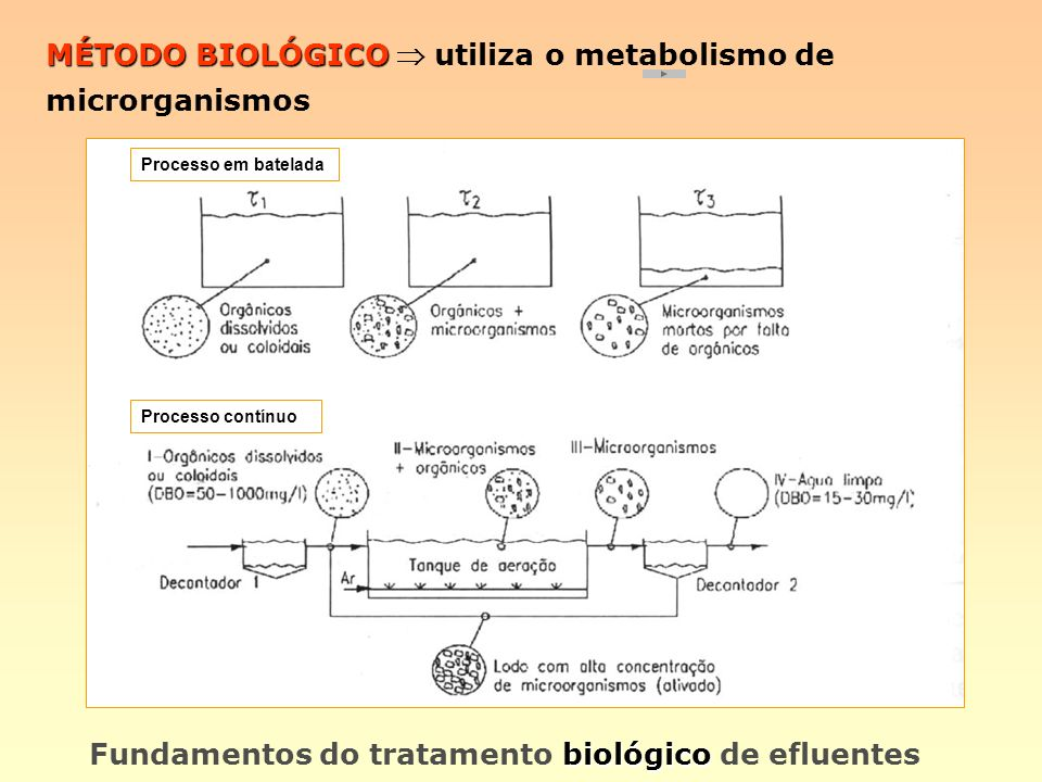 MÉTODO BIOLÓGICO  utiliza o metabolismo de microrganismos