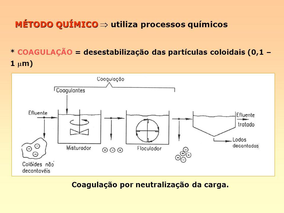 MÉTODO QUÍMICO  utiliza processos químicos