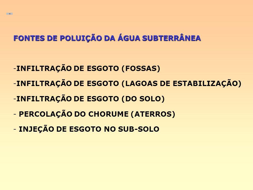 FONTES DE POLUIÇÃO DA ÁGUA SUBTERRÂNEA