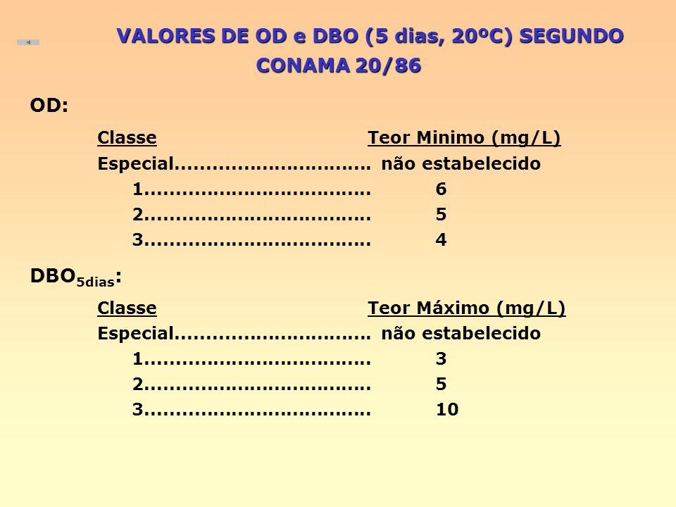 VALORES DE OD e DBO (5 dias, 20ºC) SEGUNDO CONAMA 20/86