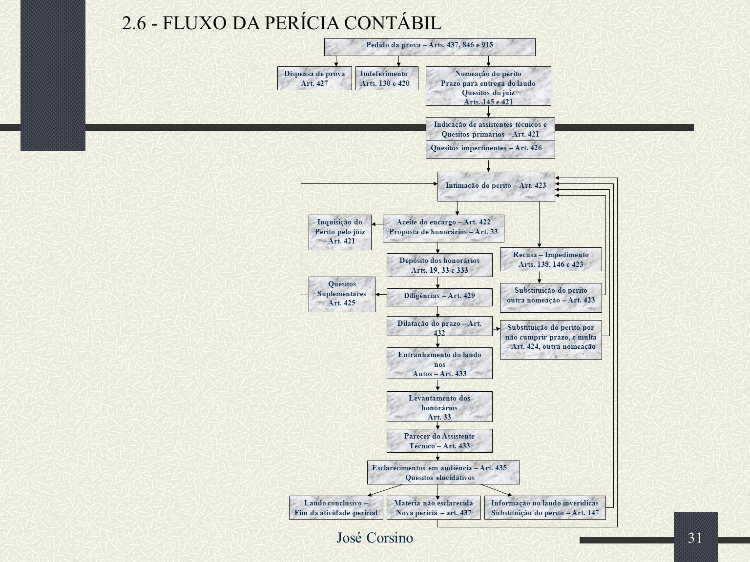 2.6 - FLUXO DA PERÍCIA CONTÁBIL