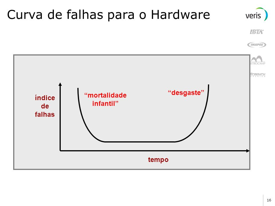 Curva de falhas para o Hardware
