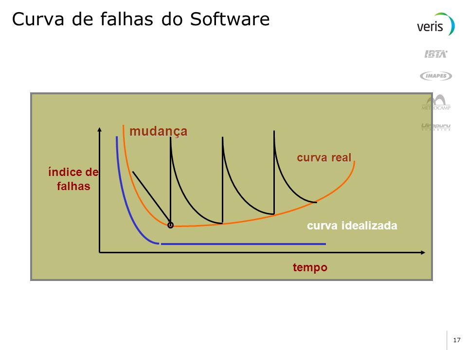 Curva de falhas do Software