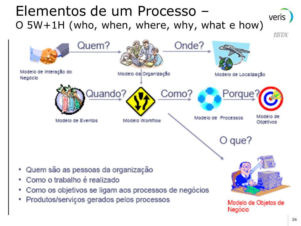 Elementos de um Processo – O 5W+1H (who, when, where, why, what e how)