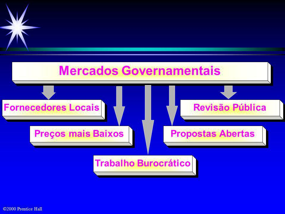 Mercados Governamentais