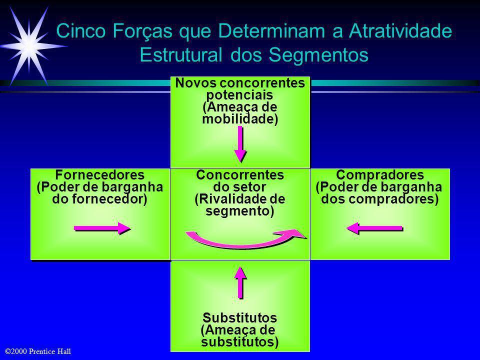 Cinco Forças que Determinam a Atratividade Estrutural dos Segmentos