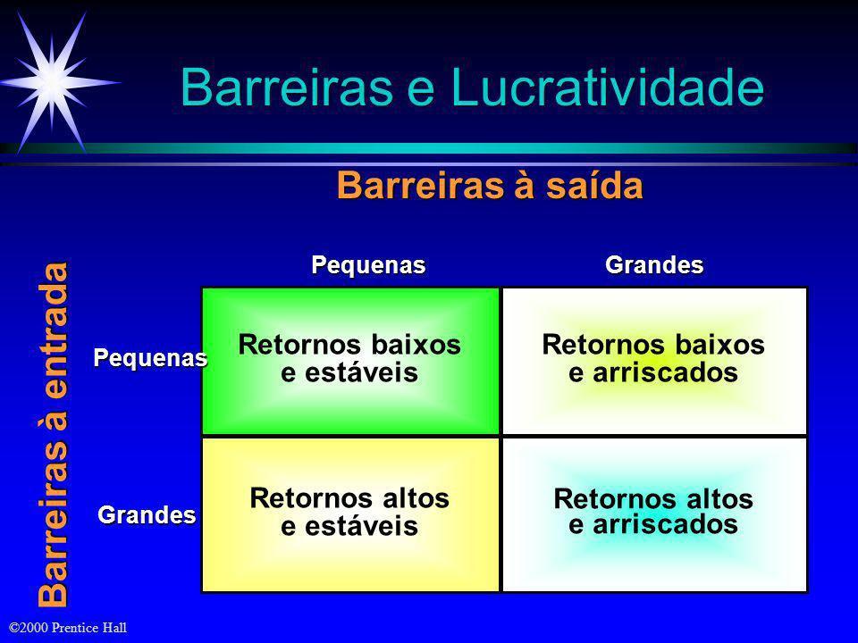 Barreiras e Lucratividade