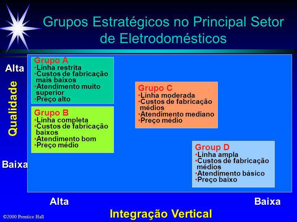 Grupos Estratégicos no Principal Setor de Eletrodomésticos