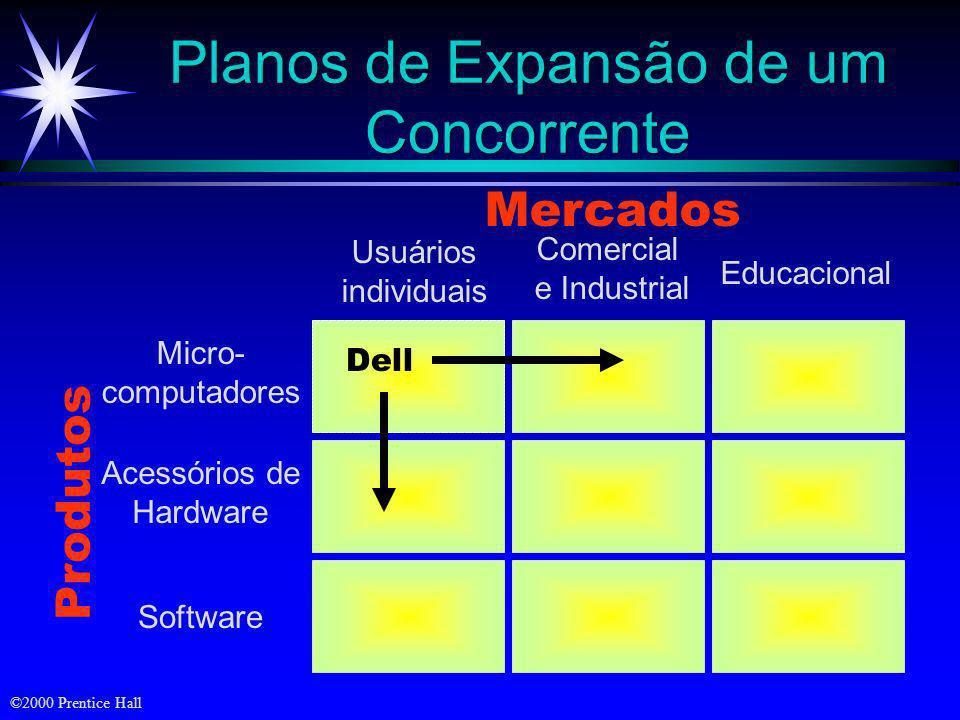 Planos de Expansão de um Concorrente