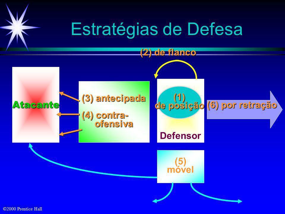 Estratégias de Defesa (2) de flanco Atacante (3) antecipada (1)
