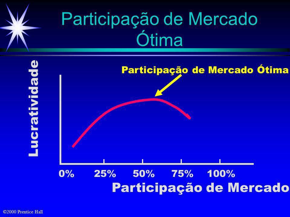 Participação de Mercado Ótima