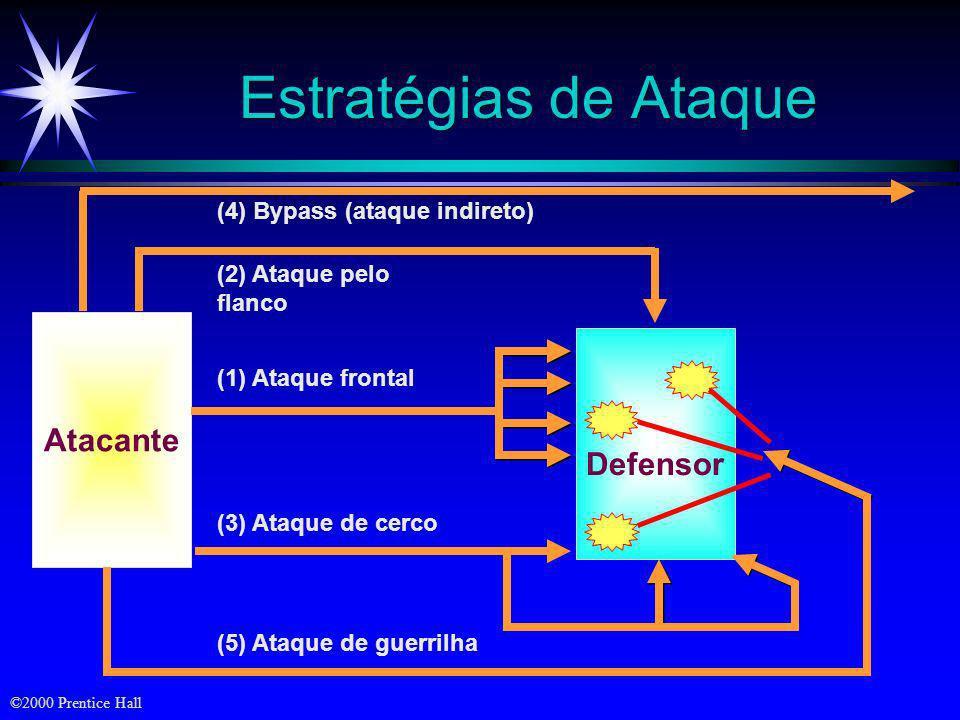 Estratégias de Ataque Atacante Defensor (4) Bypass (ataque indireto)