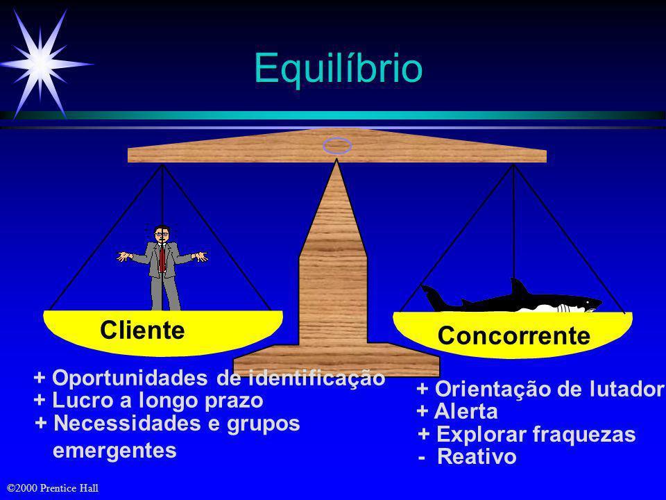 Equilíbrio Cliente Concorrente + Oportunidades de identificação