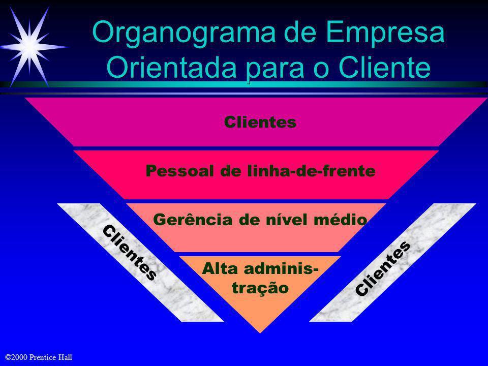 Organograma de Empresa Orientada para o Cliente