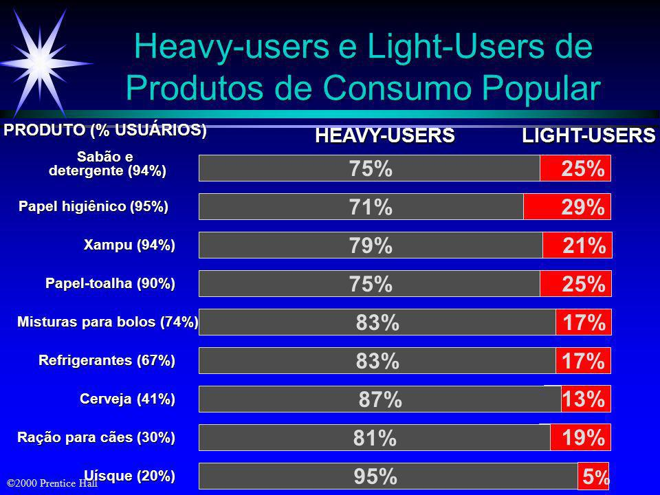 Heavy-users e Light-Users de Produtos de Consumo Popular