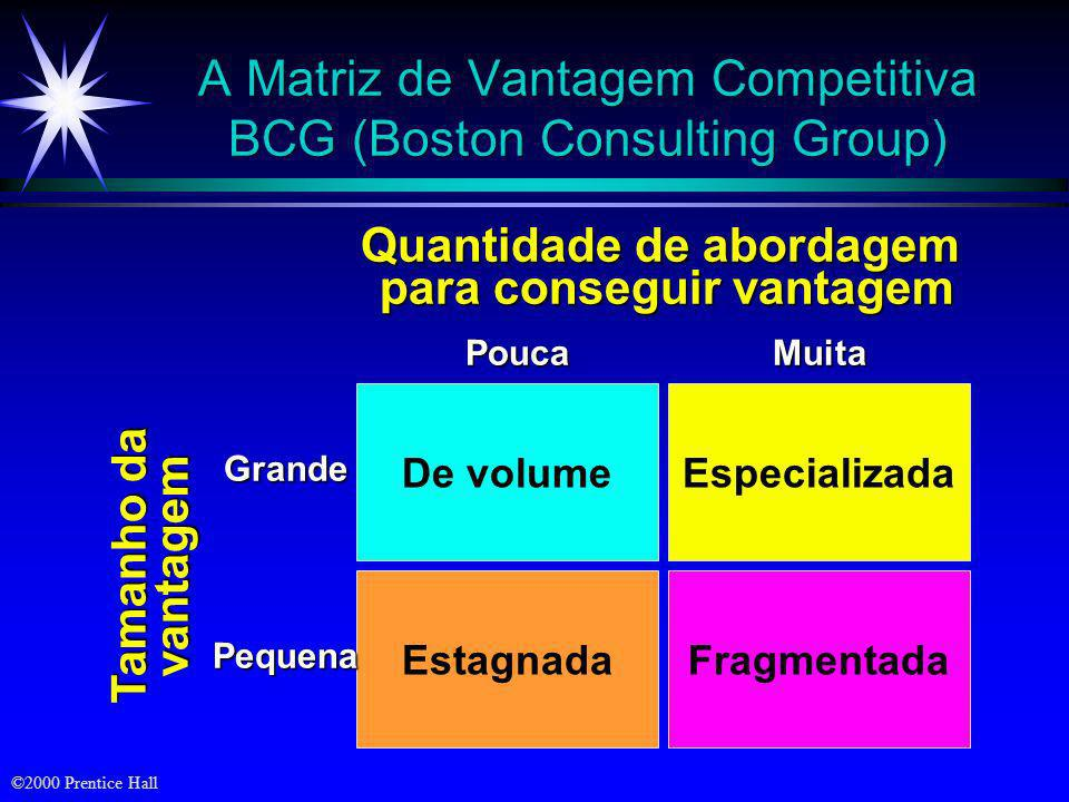 A Matriz de Vantagem Competitiva BCG (Boston Consulting Group)