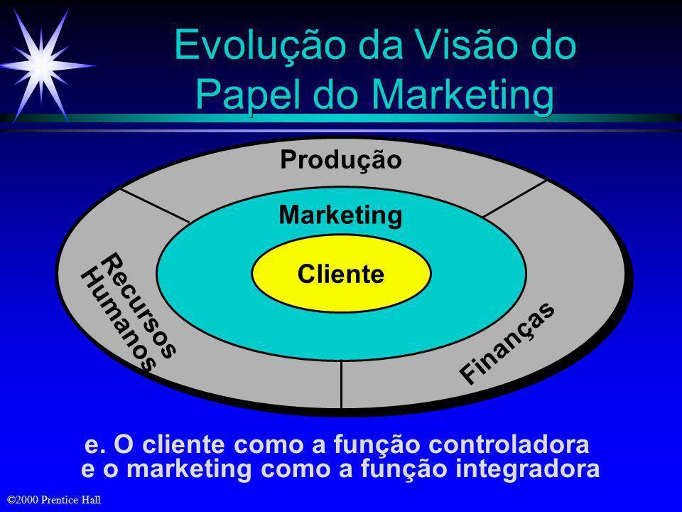 Evolução da Visão do Papel do Marketing