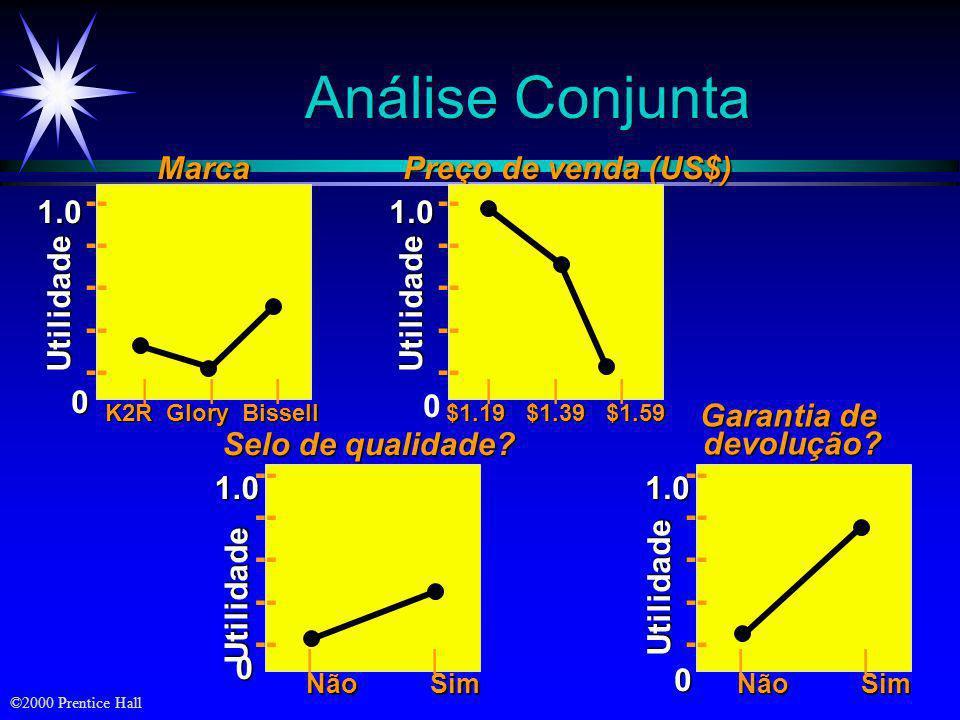Análise Conjunta Marca -- Utilidade 1.0 Preço de venda (US$) Utilidade