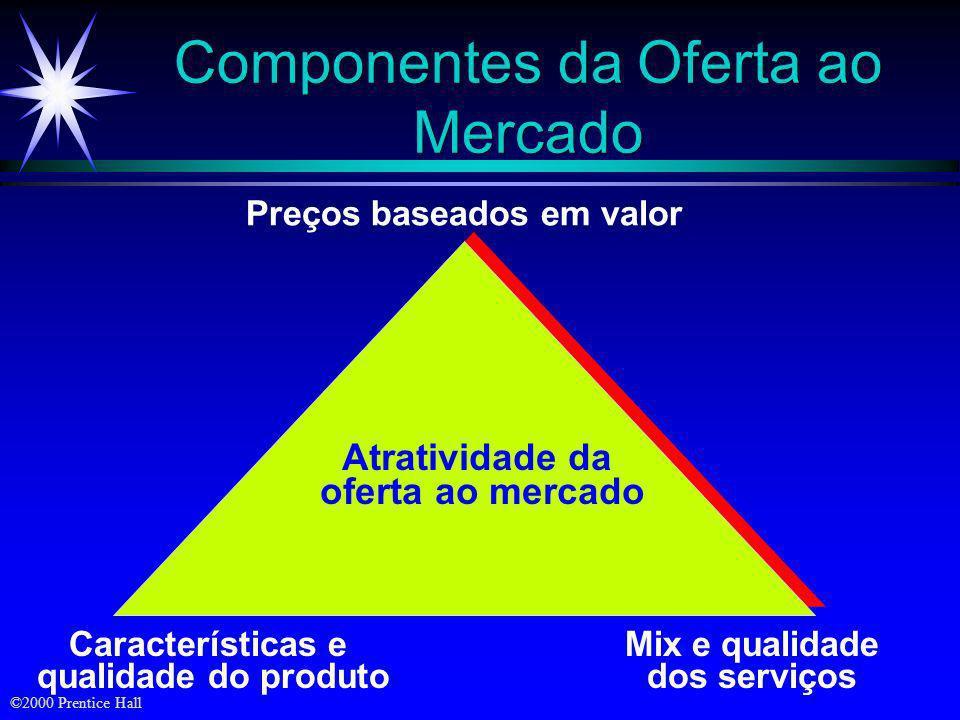Componentes da Oferta ao Mercado