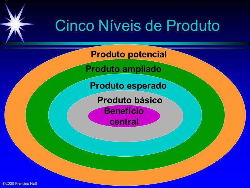 Cinco Níveis de Produto
