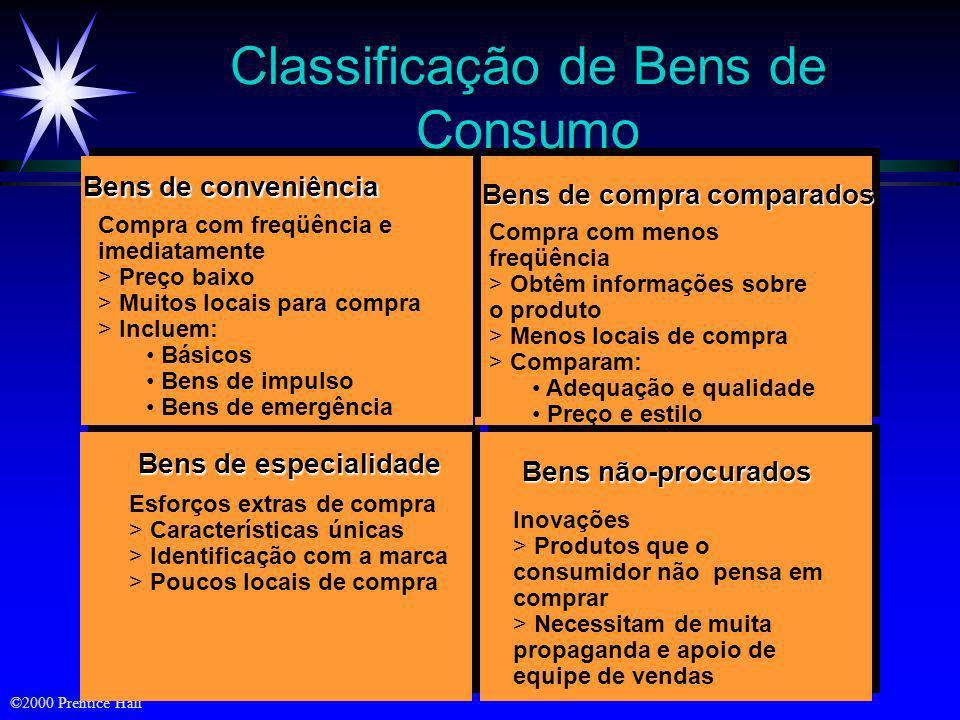 Classificação de Bens de Consumo