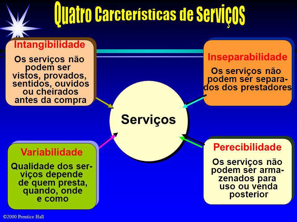 Quatro Carcterísticas de Serviços