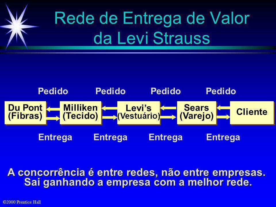 Rede de Entrega de Valor da Levi Strauss