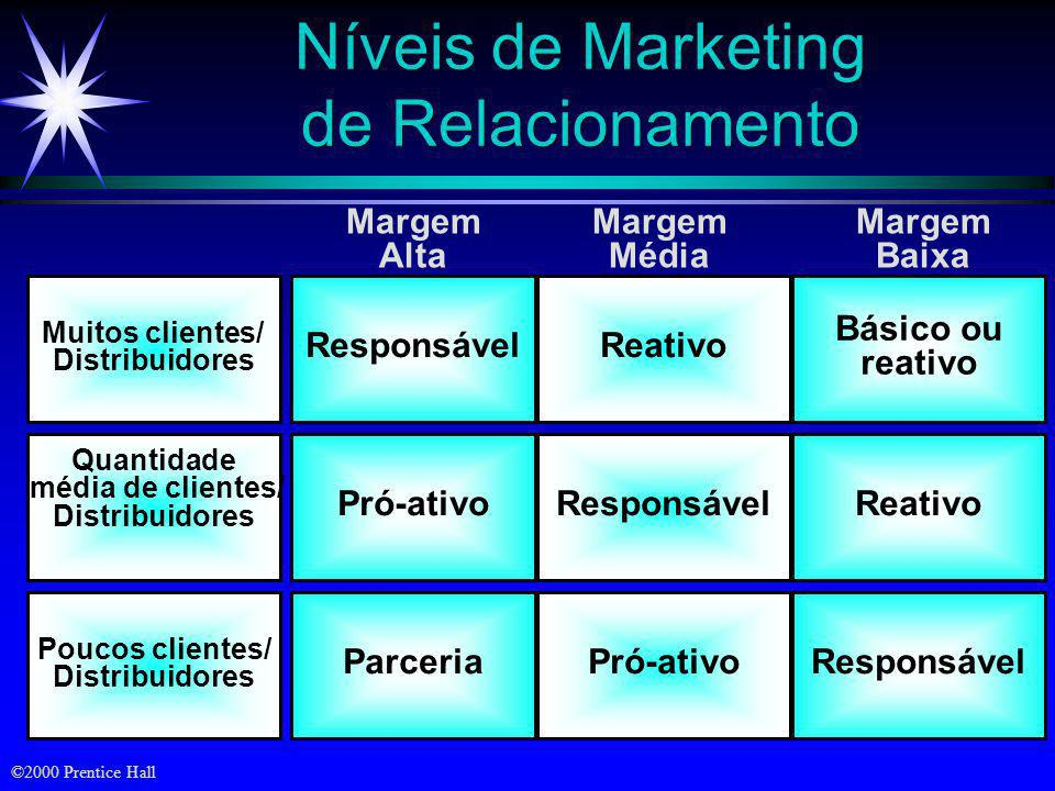 Níveis de Marketing de Relacionamento