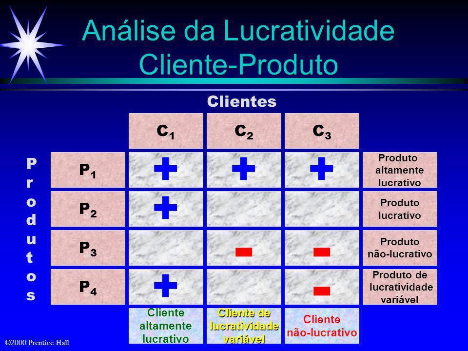 Análise da Lucratividade Cliente-Produto