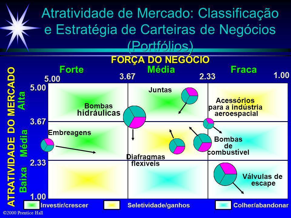 ATRATIVIDADE DO MERCADO