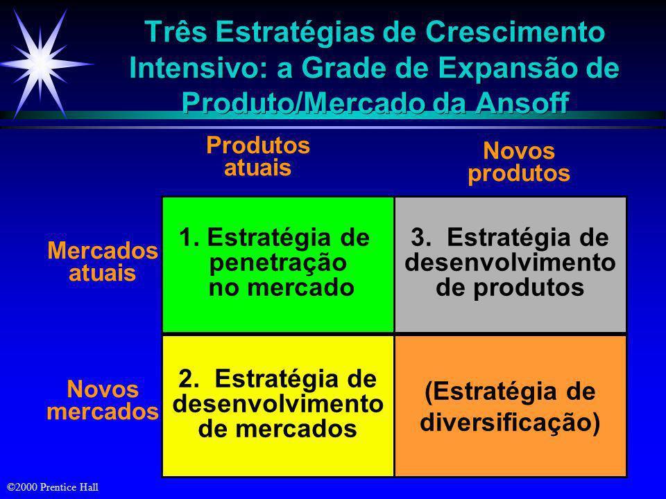 Três Estratégias de Crescimento Intensivo: a Grade de Expansão de Produto/Mercado da Ansoff