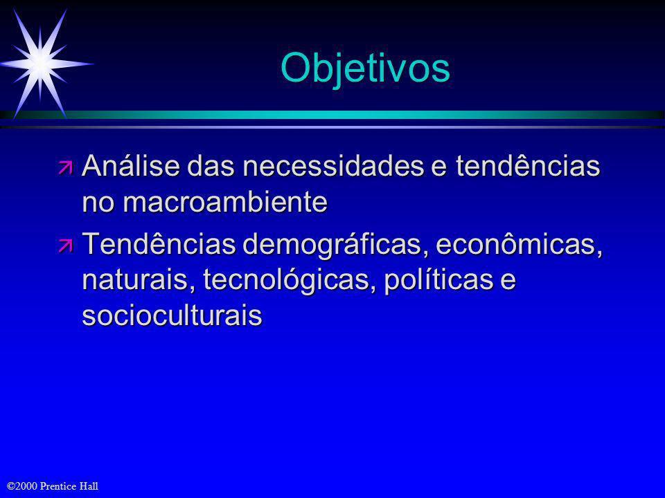 Objetivos Análise das necessidades e tendências no macroambiente