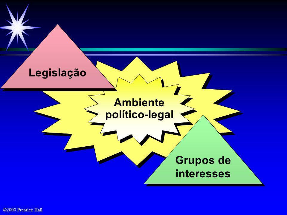 Legislação Ambiente político-legal Grupos de interesses