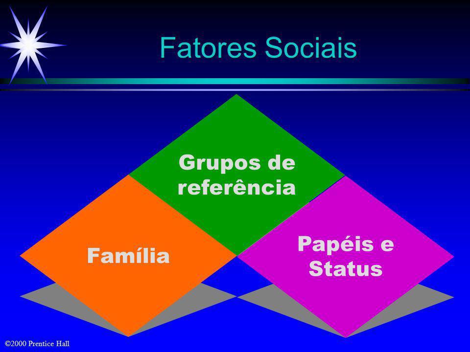 Fatores Sociais Grupos de referência Família Papéis e Status