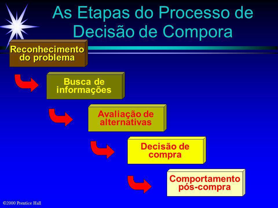 As Etapas do Processo de Decisão de Compora