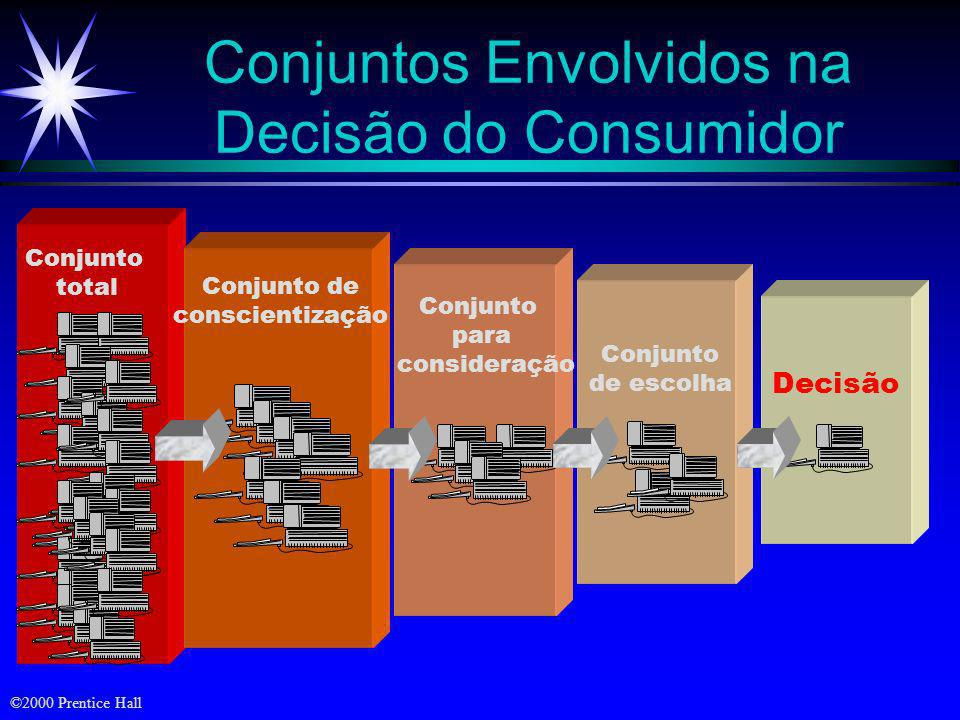 Conjuntos Envolvidos na Decisão do Consumidor