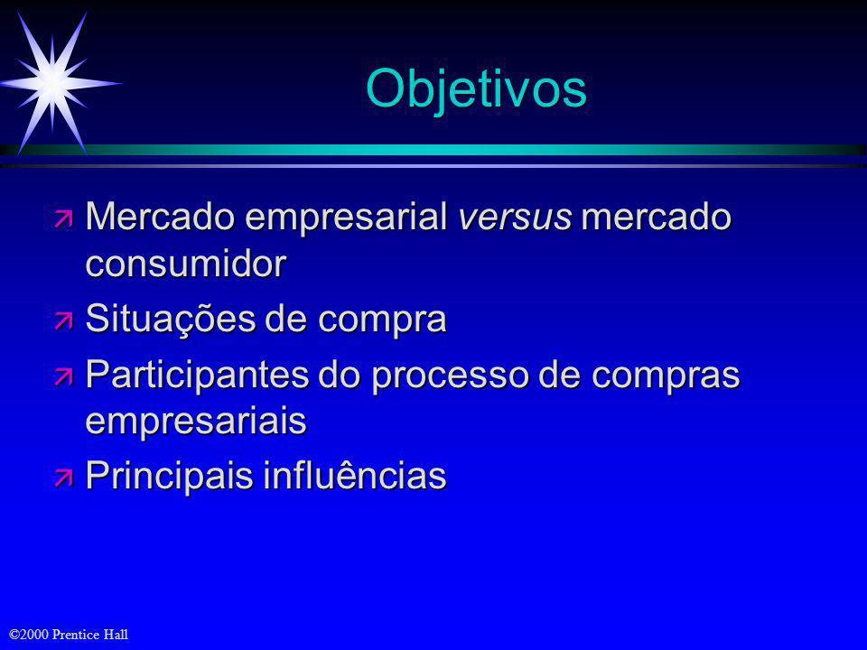 Objetivos Mercado empresarial versus mercado consumidor