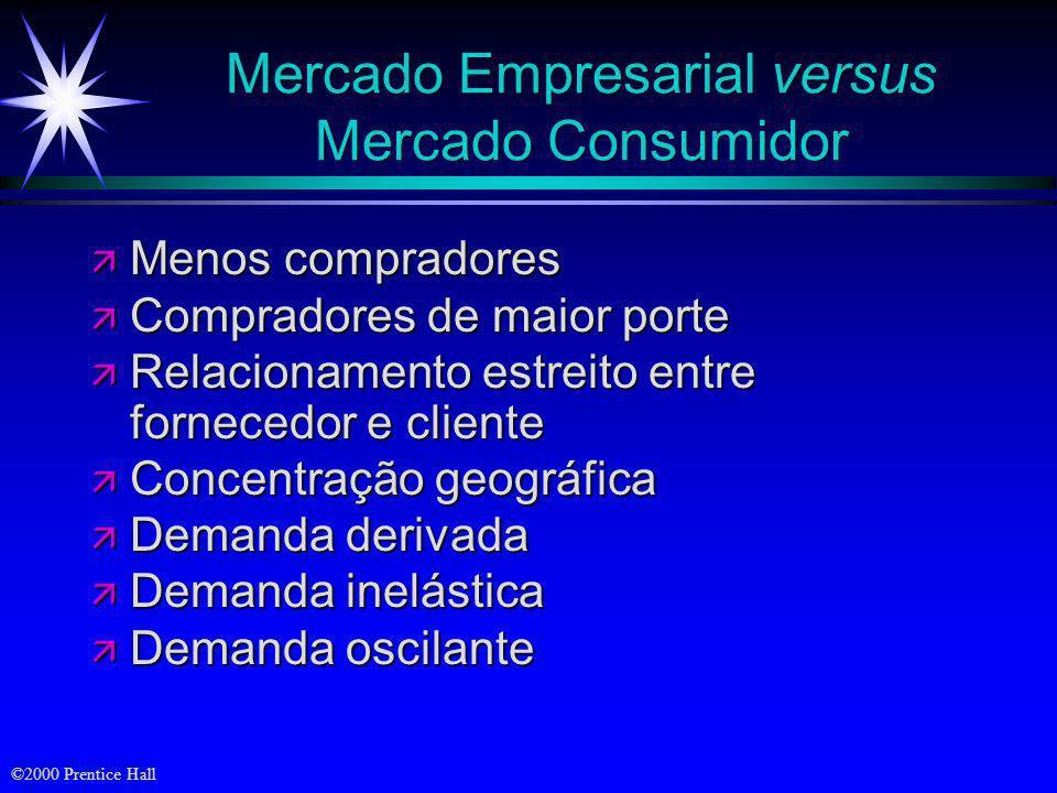 Mercado Empresarial versus Mercado Consumidor