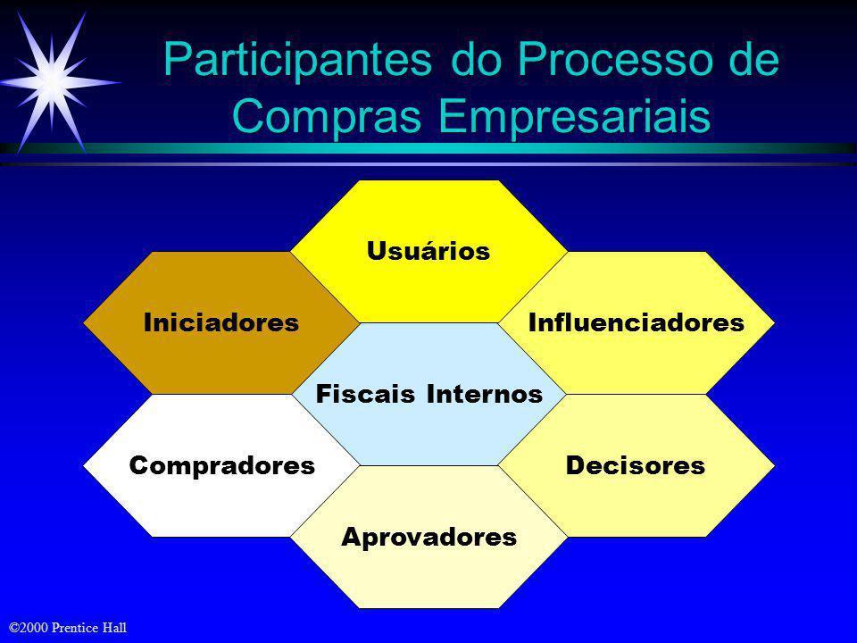 Participantes do Processo de Compras Empresariais