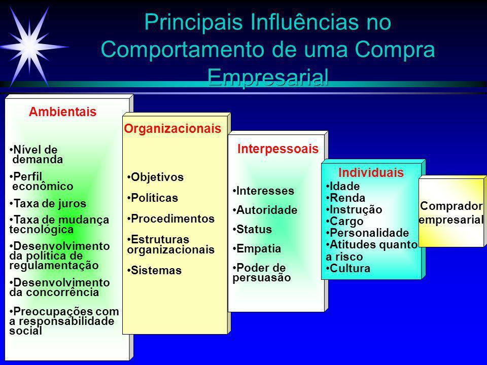 Principais Influências no Comportamento de uma Compra Empresarial