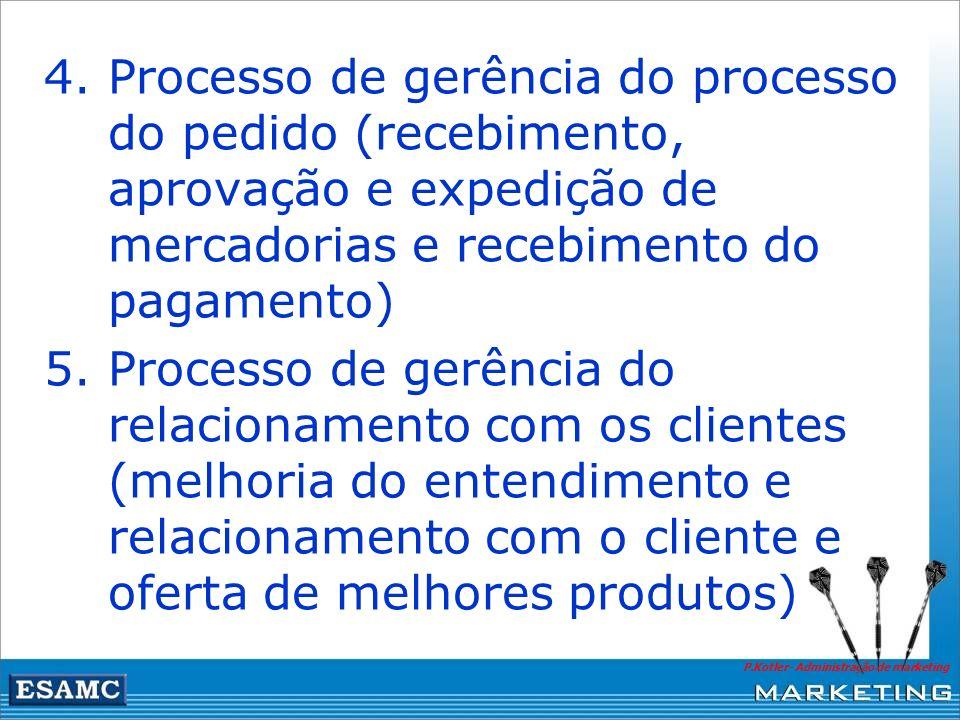 Processo de gerência do processo do pedido (recebimento, aprovação e expedição de mercadorias e recebimento do pagamento)