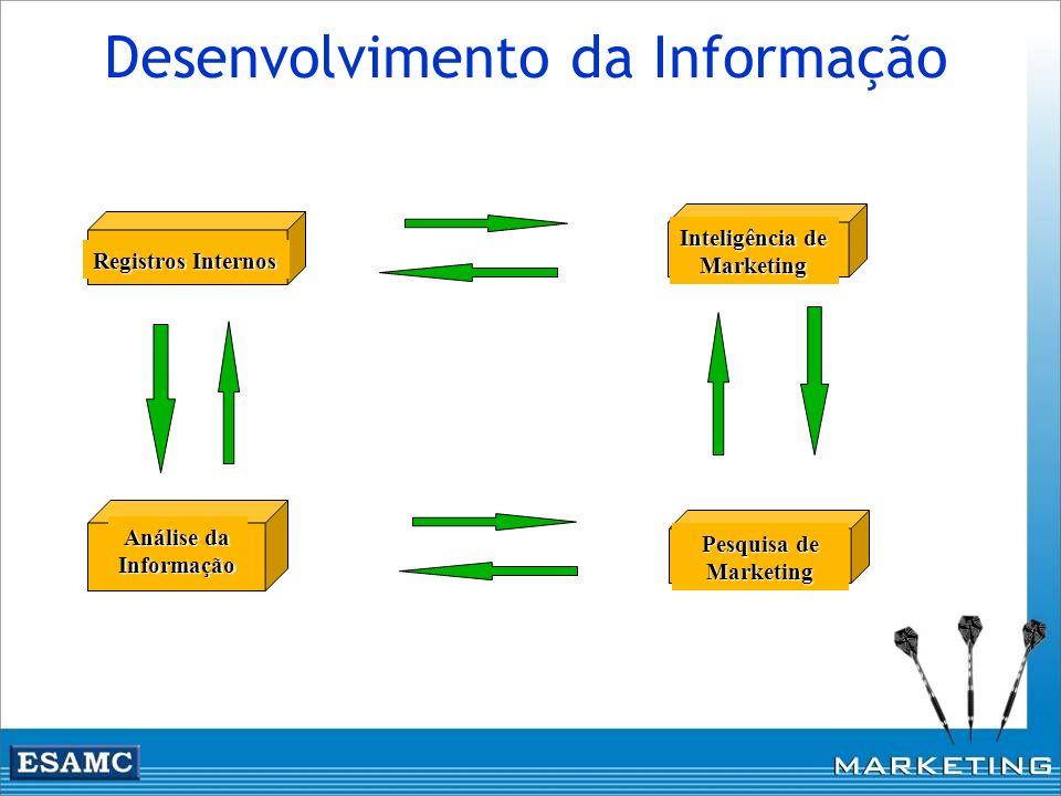 Desenvolvimento da Informação