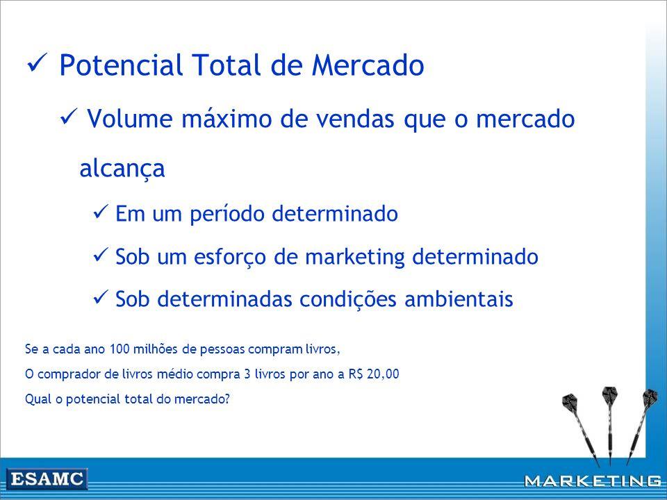 Potencial Total de Mercado
