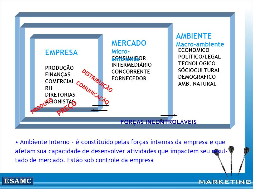 AMBIENTE MERCADO EMPRESA PREÇO Macro-ambiente Micro-ambiente
