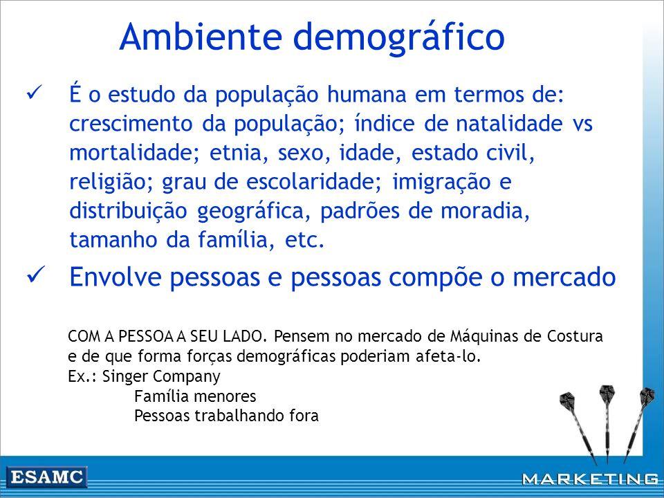 Ambiente demográfico Envolve pessoas e pessoas compõe o mercado
