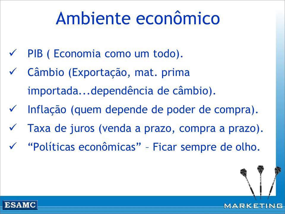 Ambiente econômico PIB ( Economia como um todo).