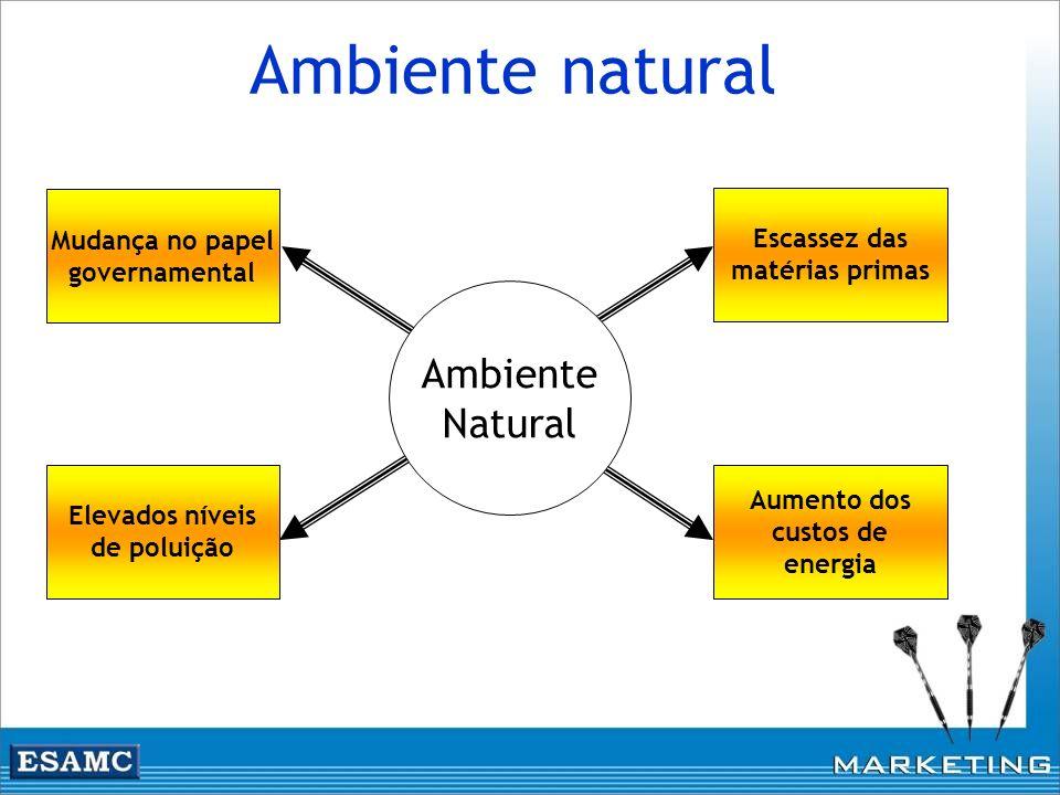 Ambiente natural Ambiente Natural Mudança no papel Escassez das