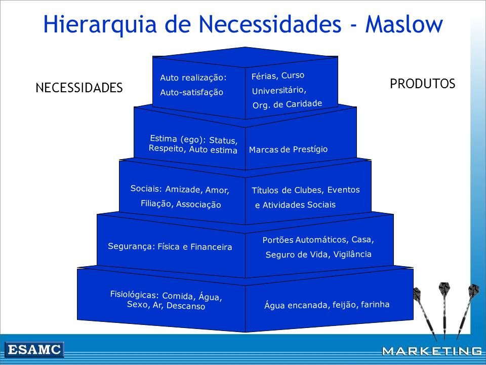 Hierarquia de Necessidades - Maslow