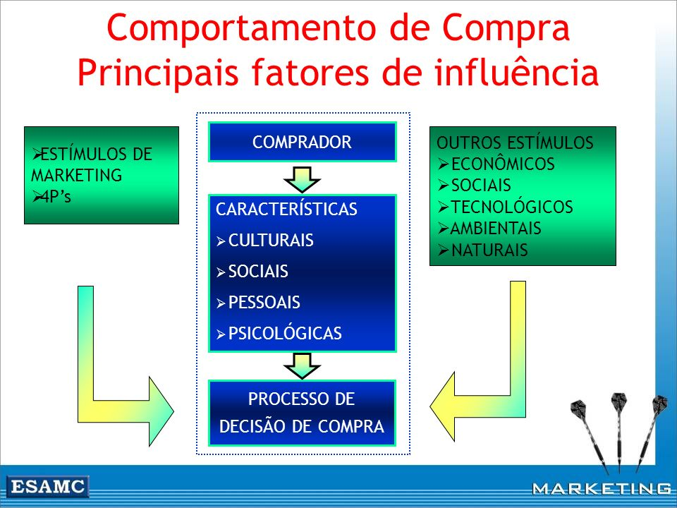Comportamento de Compra Principais fatores de influência