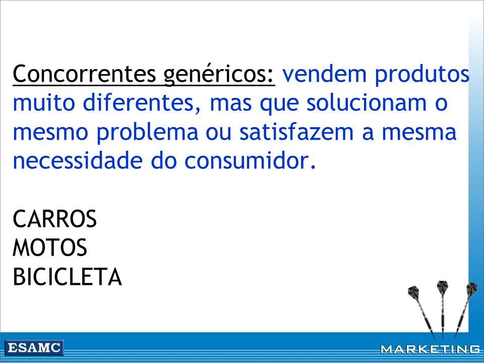 Concorrentes genéricos: vendem produtos muito diferentes, mas que solucionam o mesmo problema ou satisfazem a mesma necessidade do consumidor.